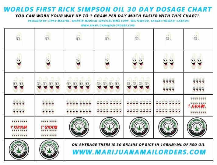 rso_dosage_chart_opt